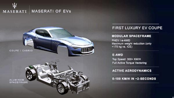 2021 Maserati MC20 Hybrid